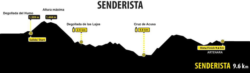 perfil 10 km